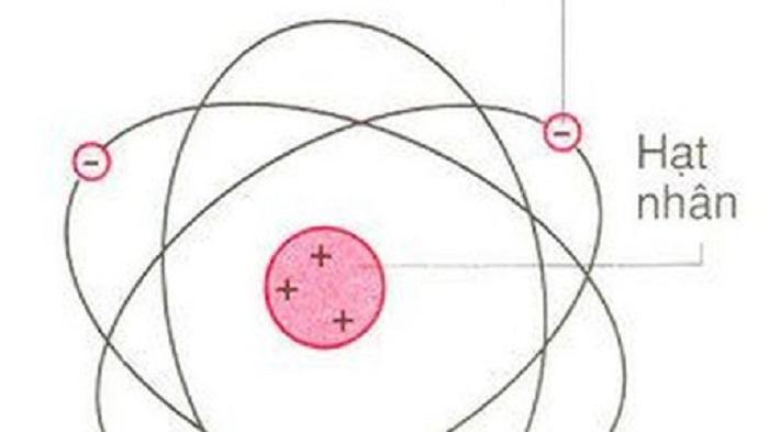 Hạt nhân nguyên tử là gì vậy?