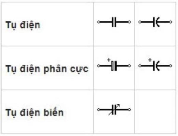 Một số ký hiệu của tụ điện bạn nên biết