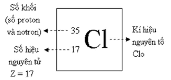 Ký hiệu nguyên tử cần chú ý