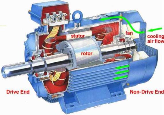 Nguyên lý hoạt động của mô tơ điện