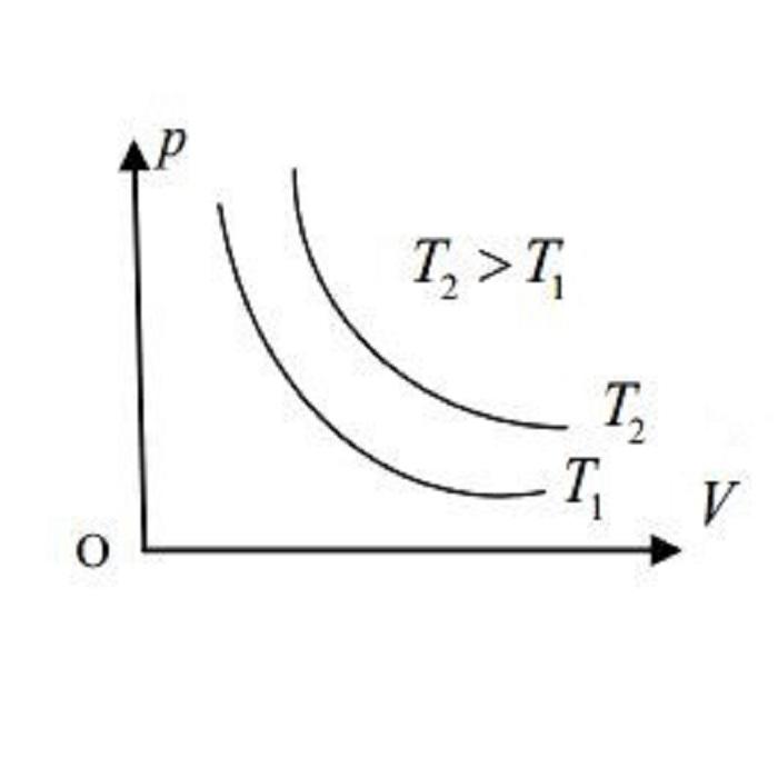 Đường đẳng nhiệt là gì?