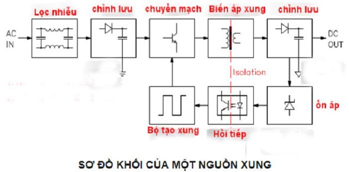 Sơ đồ điển hình của một mạch nguồn xung