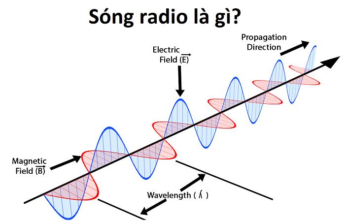 Sóng radio là gì?