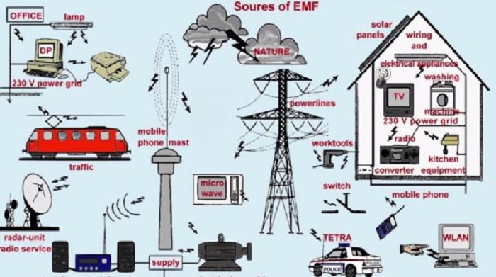Một số ứng dụng của sóng điện từ
