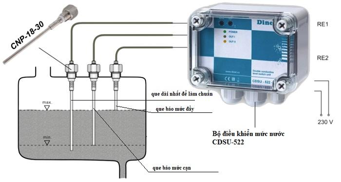 Nguyên lý hoạt động của cảm biến mực nước là gì