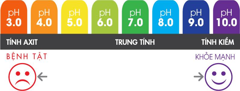 pH ảnh hưởng như thế nào đến đời sống?