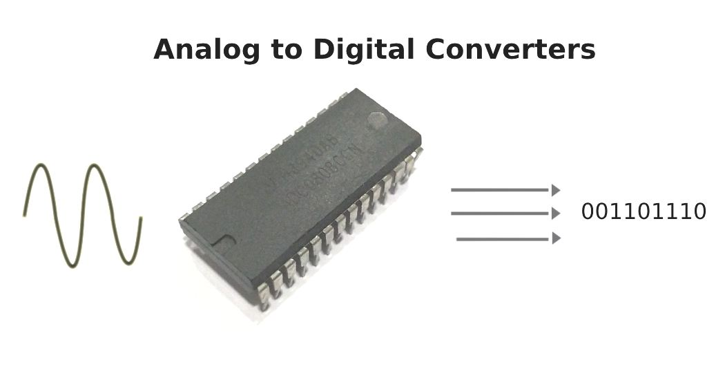 ADC – Analog to Digital Converter