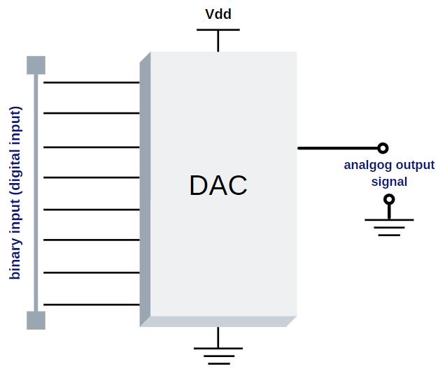 DAC – Digital to Analog Converter