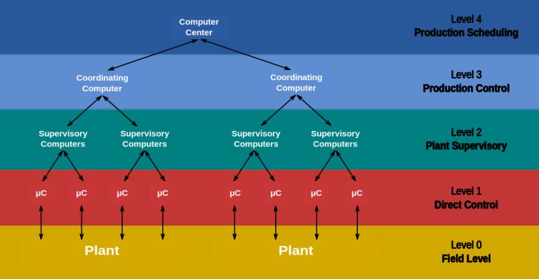 Ưu điểm của hệ thống DCS là gì?