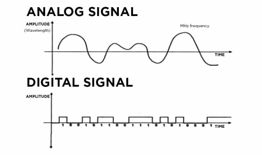 Sự khác biệt chính giữa analog và digital