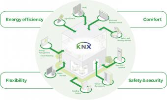 KNX và hệ thống KNX là gì