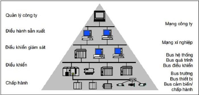 Cấu trúc mạng truyền thông