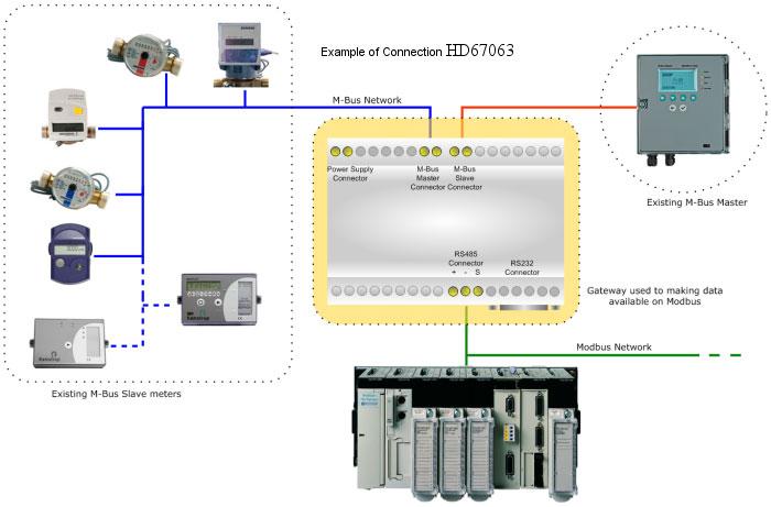 Mô hình mạng dữ liệu M-bus