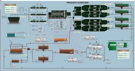 SCADA trạm xử lý nước thải