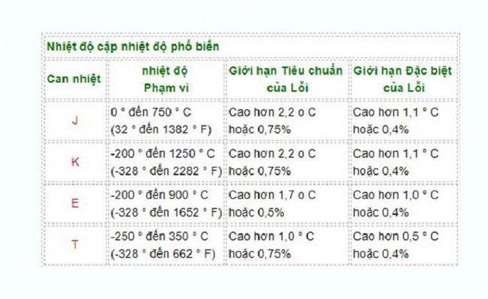 Bảng thông số một số loại cảm biến thông dụng hiện nay