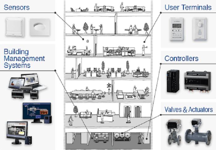 Hệ thống quản lý BMS và cấu trúc trong vận hành