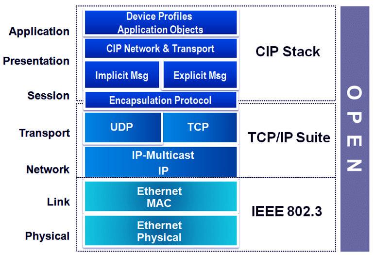 Cách thức hoạt động của EtherNet/IP