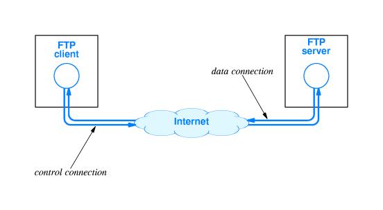 Cách thức hoạt động của FTP
