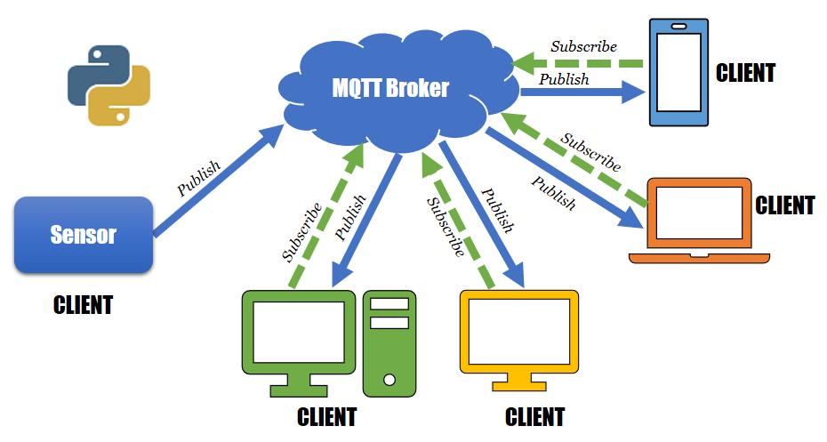 Cách thức hoạt động của MQTT
