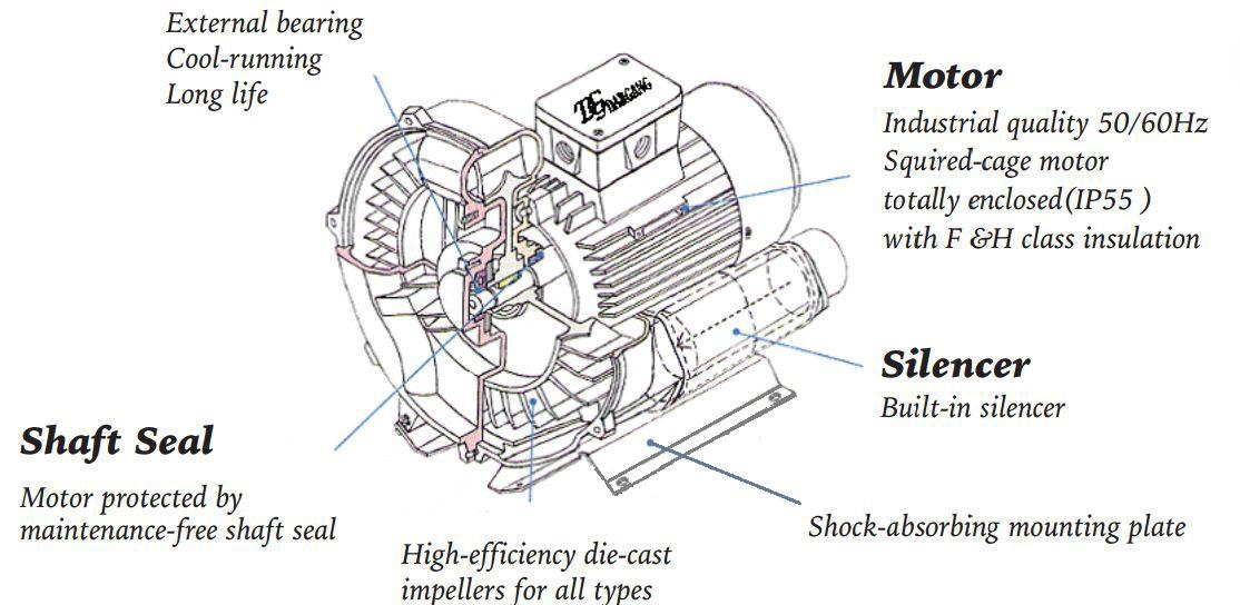 Cấu tạo máy thổi khí
