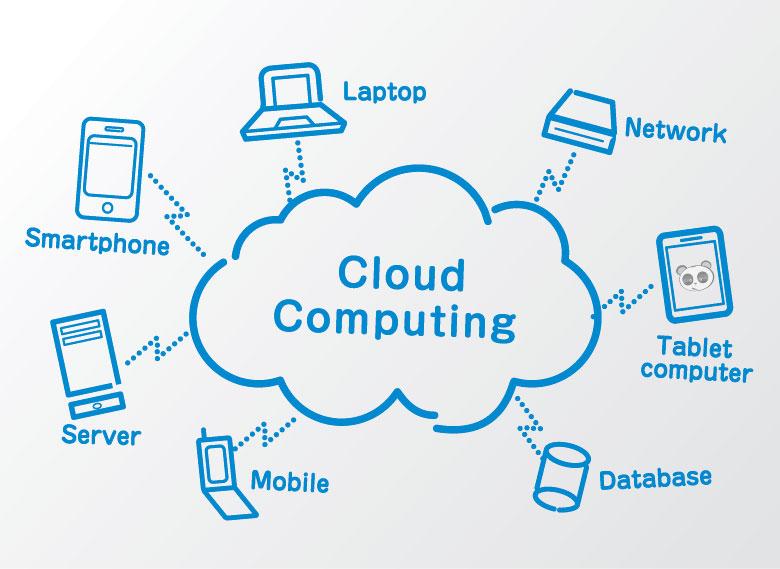 Cloud Computing là gì?