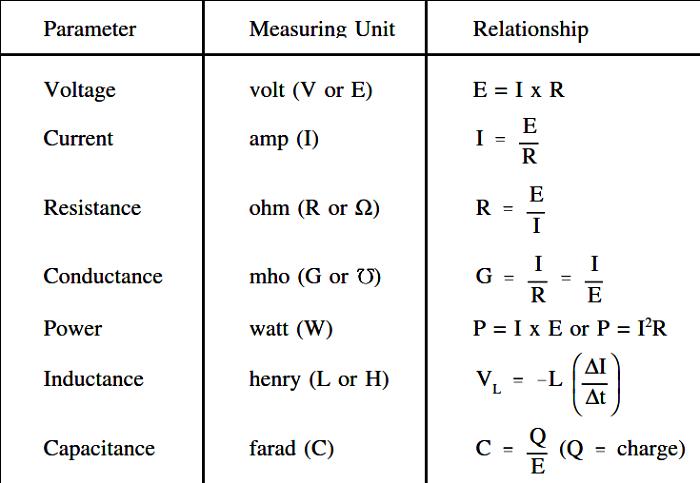 Hệ thống đơn vị đo lượng điện phổ biến hiện nay có gì