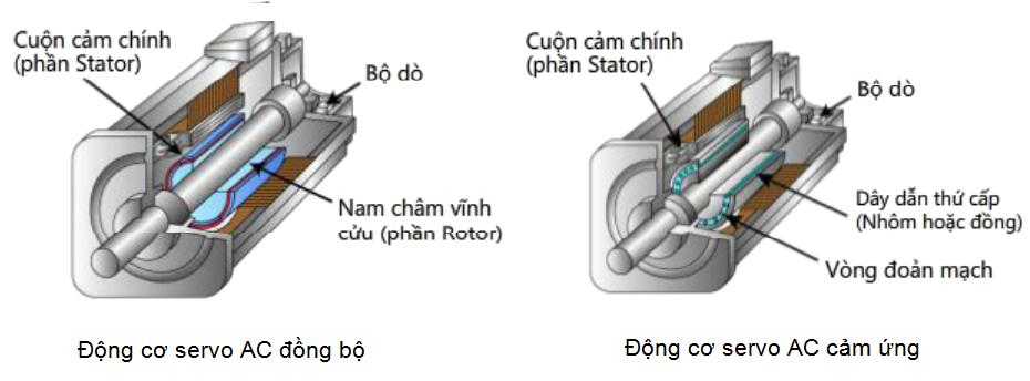 Động cơ Servo đồng bộ và không đồng bộ