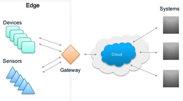 Cách thức hoạt động của Gateway