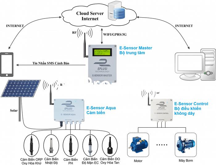 Hệ thống điều khiển và giám sát ao hồ nuôi tôm từ xa