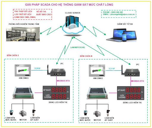 Hệ thống điều khiển và giám sát dung dịch trong bồn chứa từ xa