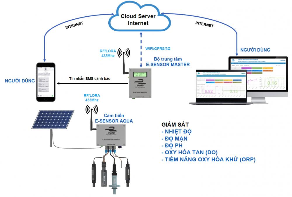 Hệ thống điều khiển và giám sát trang trại từ xa