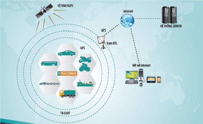 Ứng dụng GPRS trong cuộc sống là gì