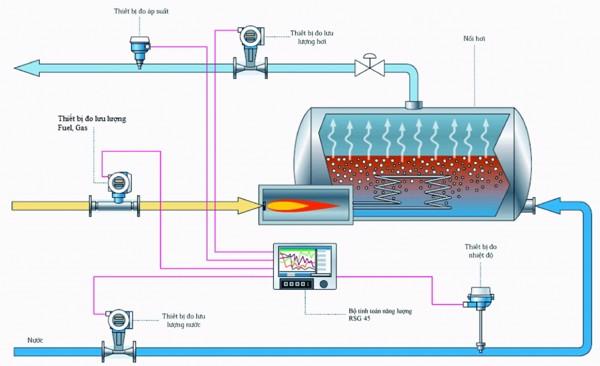 Sơ đồ hệ thống giám sát năng lượng: Cơ chế hoạt động