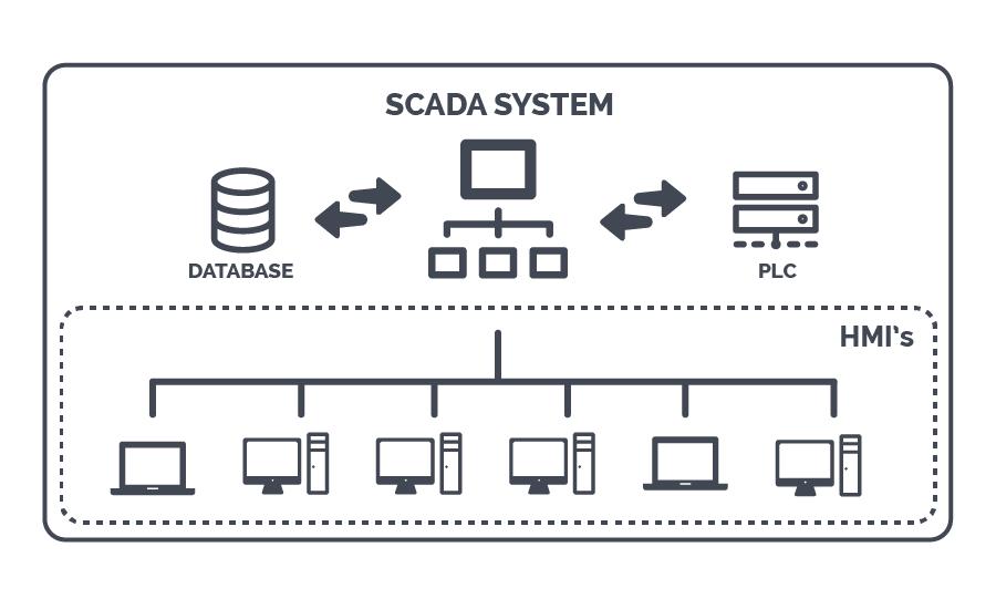 Nguyên lý hoạt động của SCADA