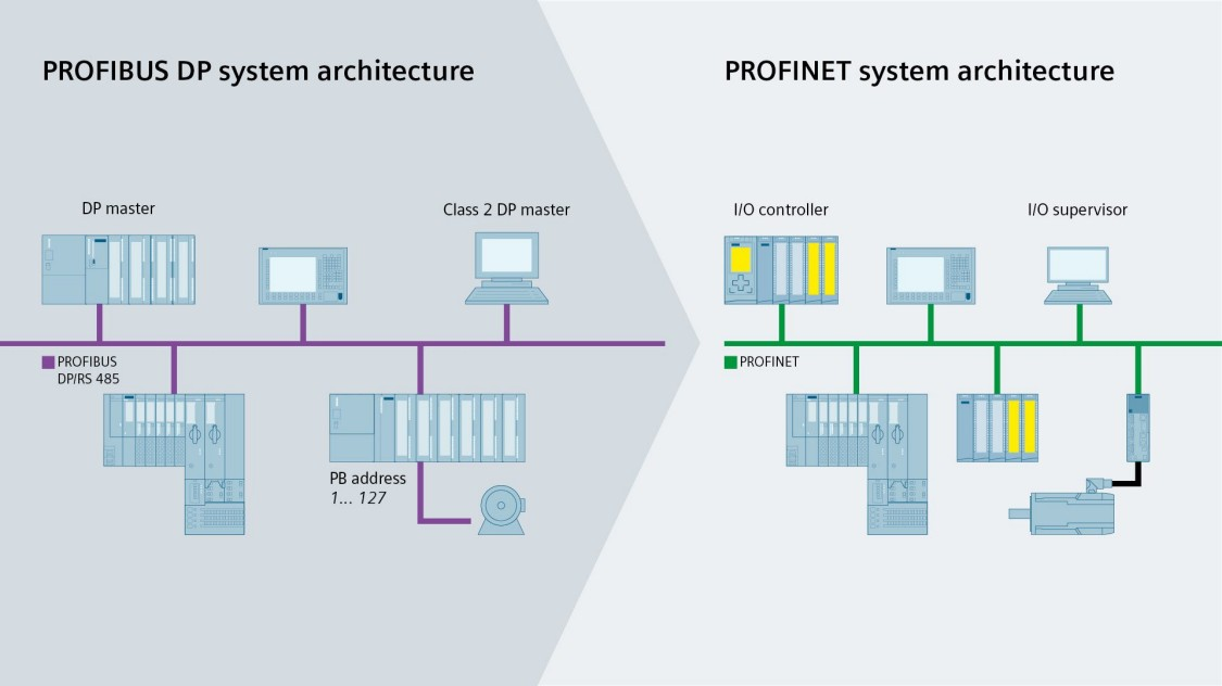 Sự khác biệt giữa Profibus và Profinet