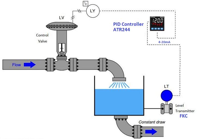 Lý do bật mí ứng dụng của bộ điều khiển PID