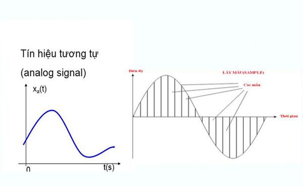Ví dụ về tín hiệu analog