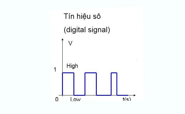 Ví dụ về tín hiệu digital