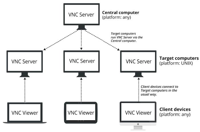 Mô hình hoạt động của công nghệ VNC