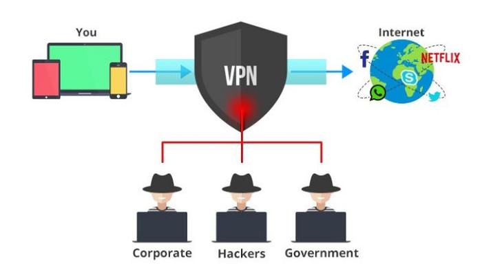 VPN tương tự như một hệ thống quản lý mạng linh hoạt