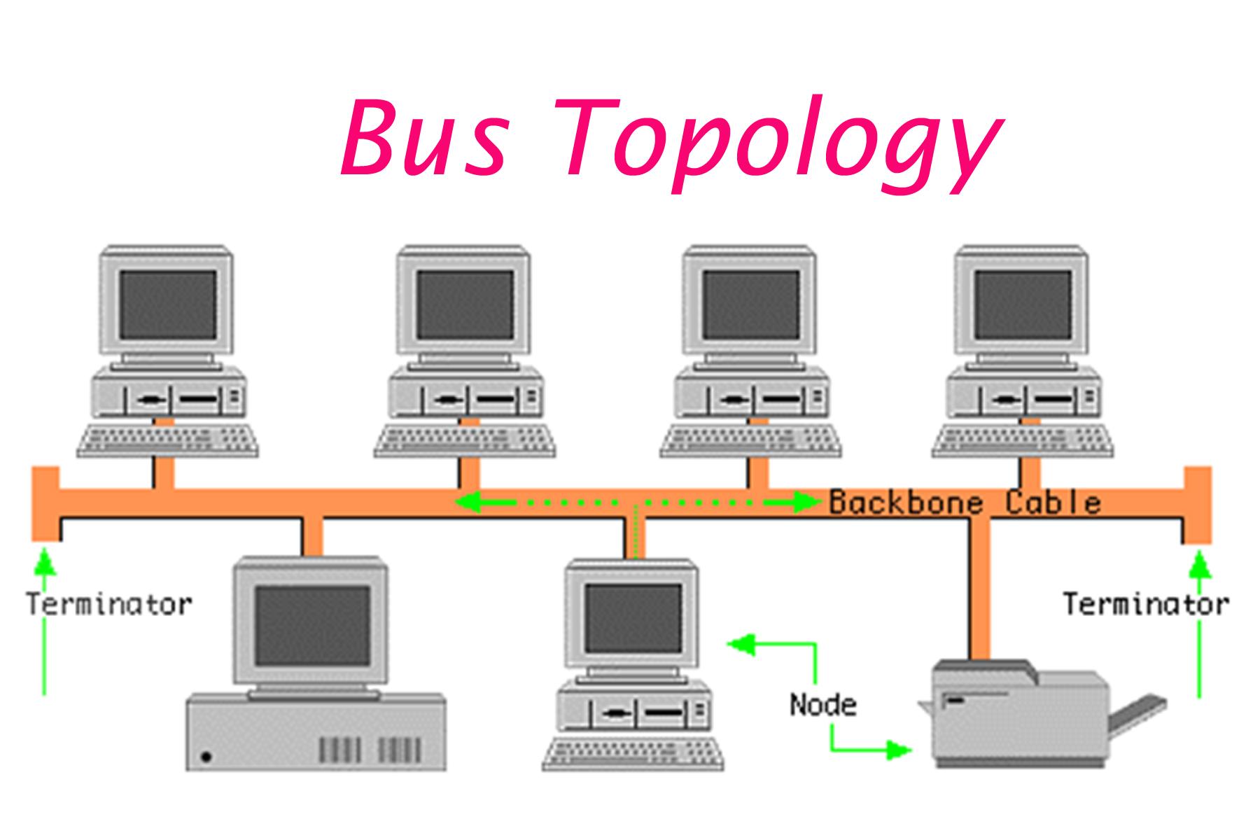 Mạng LAN dạng định tuyến (Linear Bus Topology)