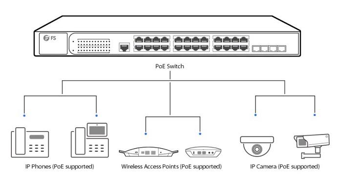 Hệ thống Switch PoE có gì?