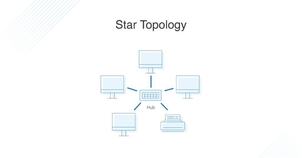 Mạng hình sao (Star Topology)