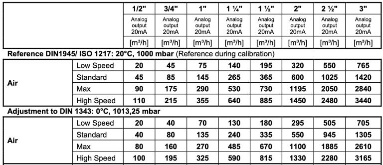 Bảng tra lưu lượng đồng hồ đo lưu lượng VA570