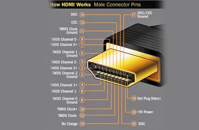 Cấu tạo của HDMI
