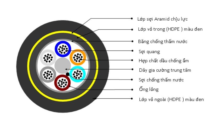 Cấu tạo của cáp quang ADSS