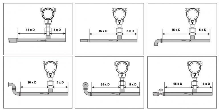 Cách lắp đặt đồng hồ đo lưu lượng