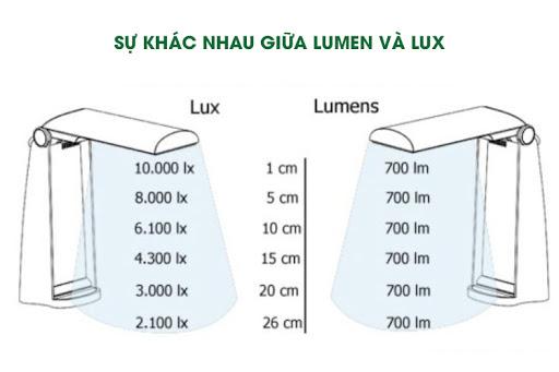 Một số điểm cần chú ý về Lux và Lumen