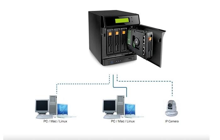 Máy chủ lưu trữ dữ liệu hoạt động như thế nào?