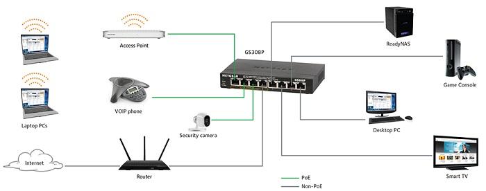 Chức năng chính trong kết nối mạng dữ liệu